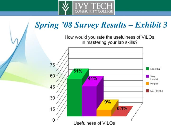 Spring '08 Survey Results – Exhibit 3