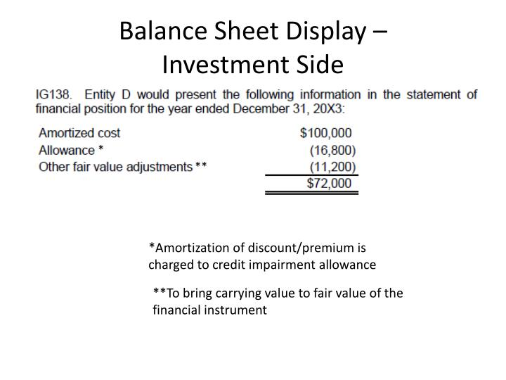 Balance Sheet Display –