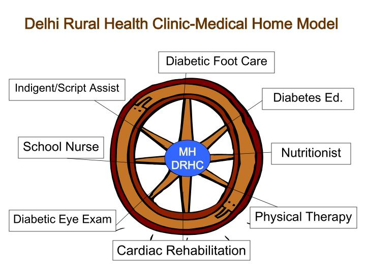 Delhi rural health clinic medical home model