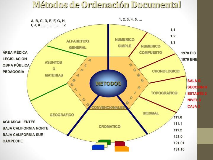 Métodos de Ordenación Documental