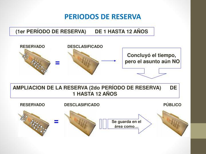PERIODOS DE RESERVA