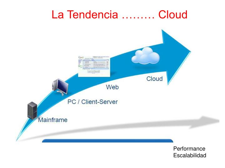 La Tendencia ……… Cloud