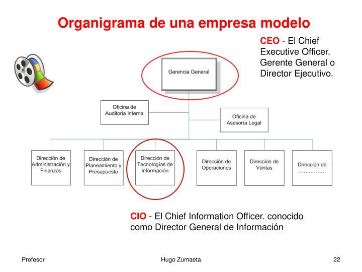 Organigrama de una empresa modelo