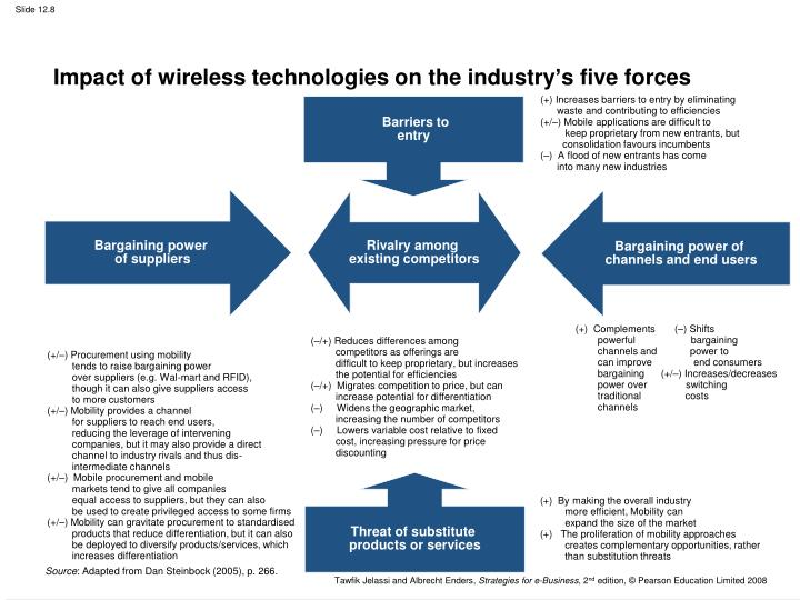 Impact of wireless technologies on the industry's five forces
