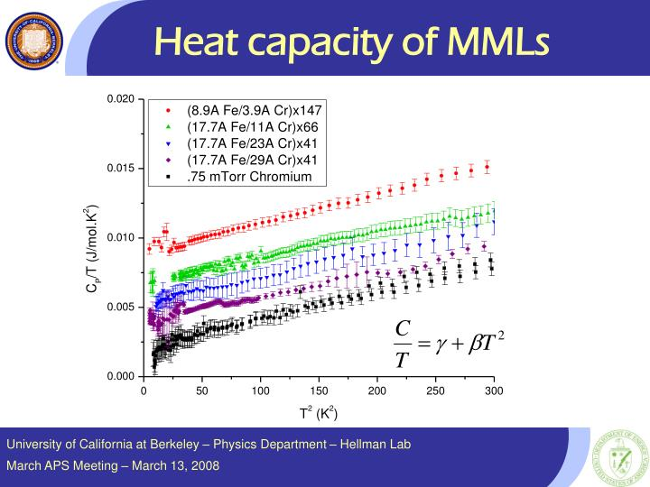 Heat capacity of MMLs