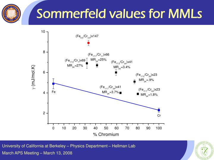 Sommerfeld values for MMLs