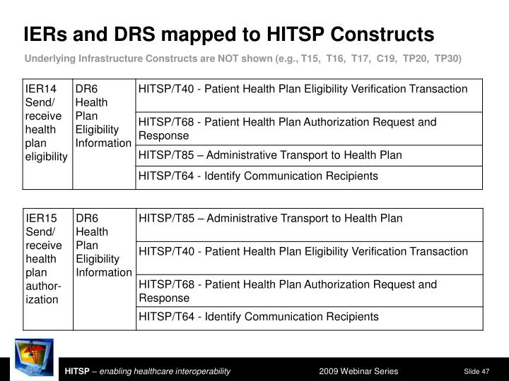 IERs and DRS mapped to HITSP Constructs