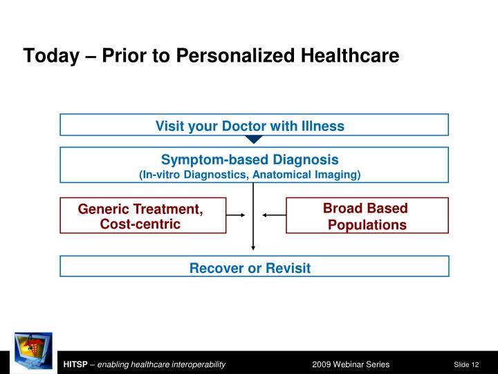 Today – Prior to Personalized Healthcare