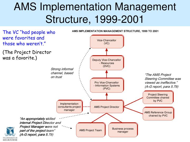 AMS Implementation Management Structure, 1999-2001