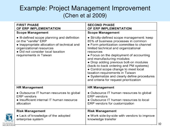 Example: Project Management Improvement
