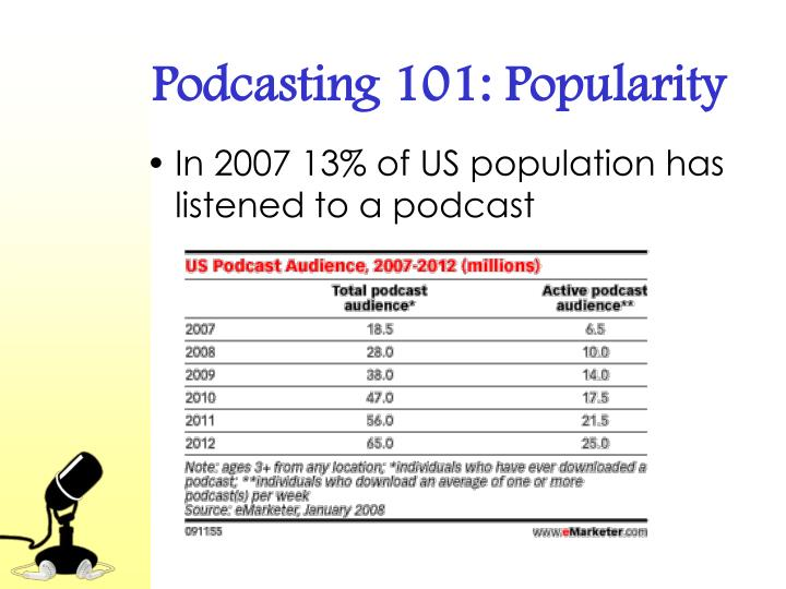 Podcasting 101: Popularity