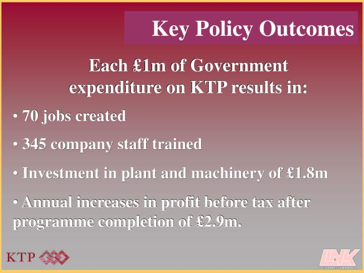Each £1m of Government expenditure on KTP results in: