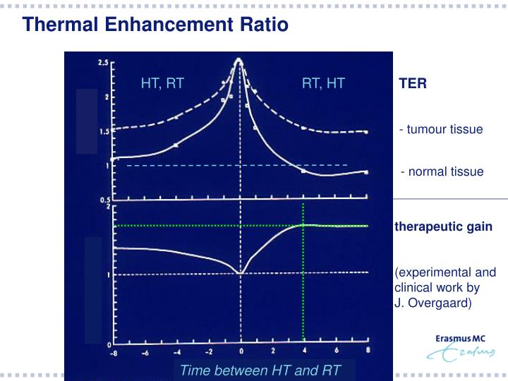 Thermal enhancement ratio