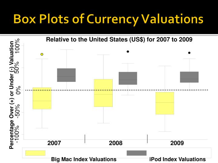 Box Plots of Currency Valuations