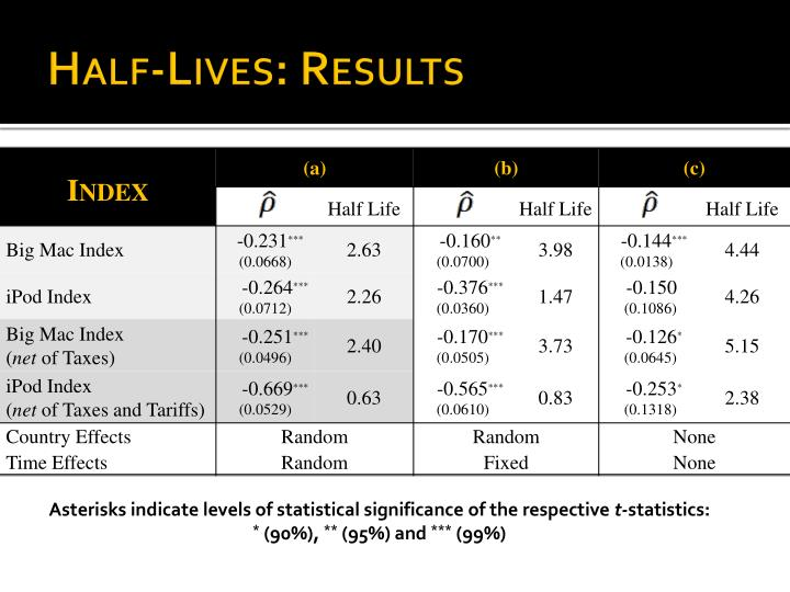 Half-Lives: Results