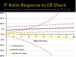 p ratio response to er shock while controlling for exogenous factors cholesky ordering er p ratio