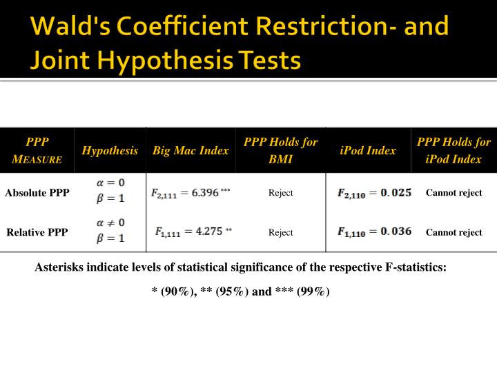 Wald's Coefficient Restriction- and Joint Hypothesis Tests