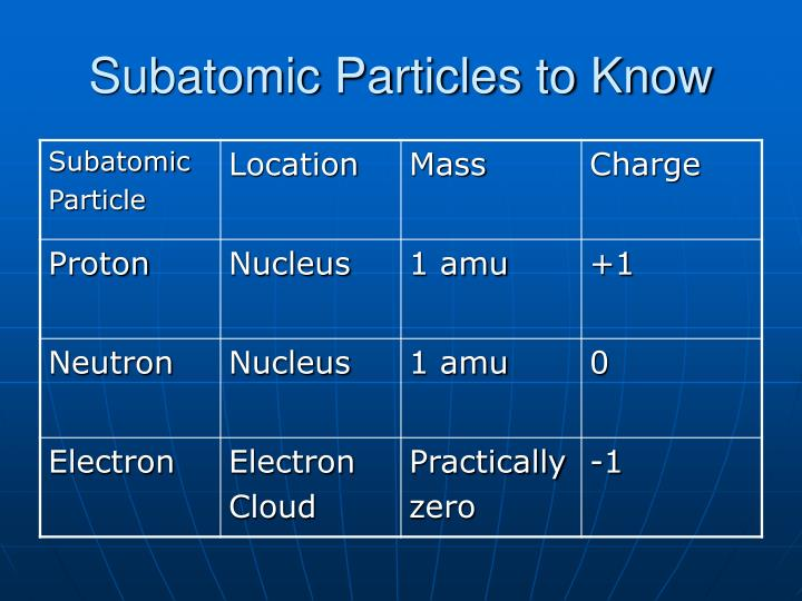 Subatomic Particles to Know