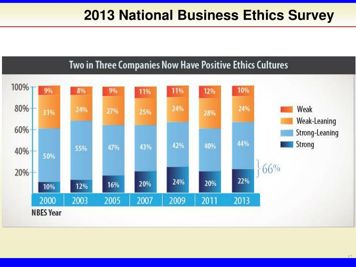 2013 National Business Ethics Survey