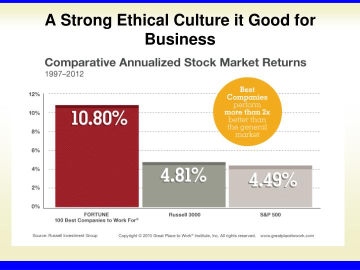 A Strong Ethical Culture it Good for Business