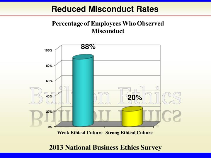 Reduced Misconduct Rates