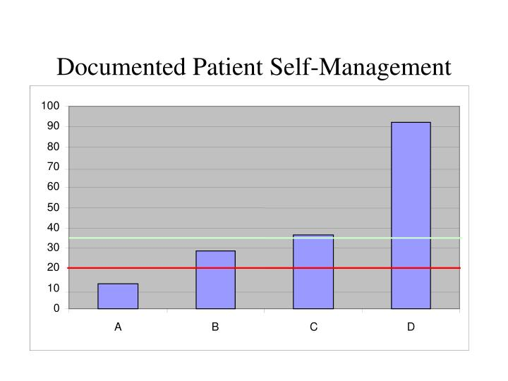 Documented Patient Self-Management