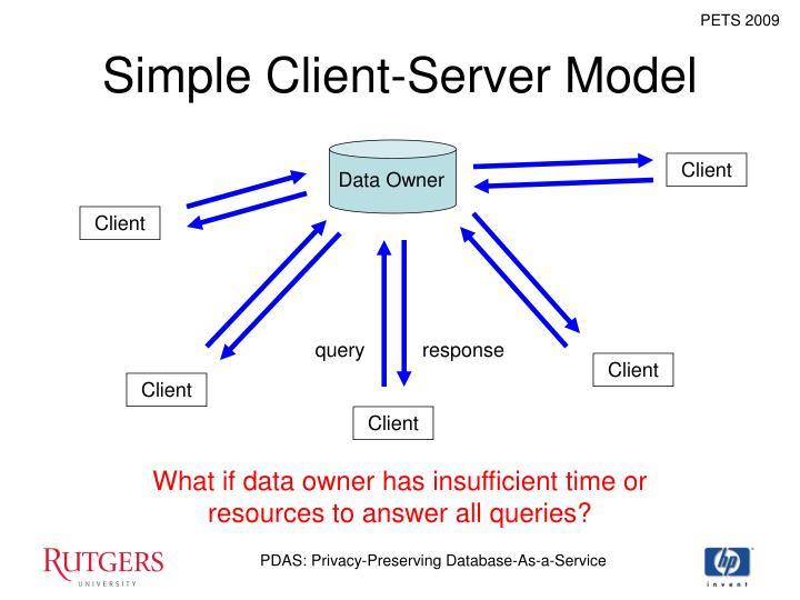 Simple Client-Server Model