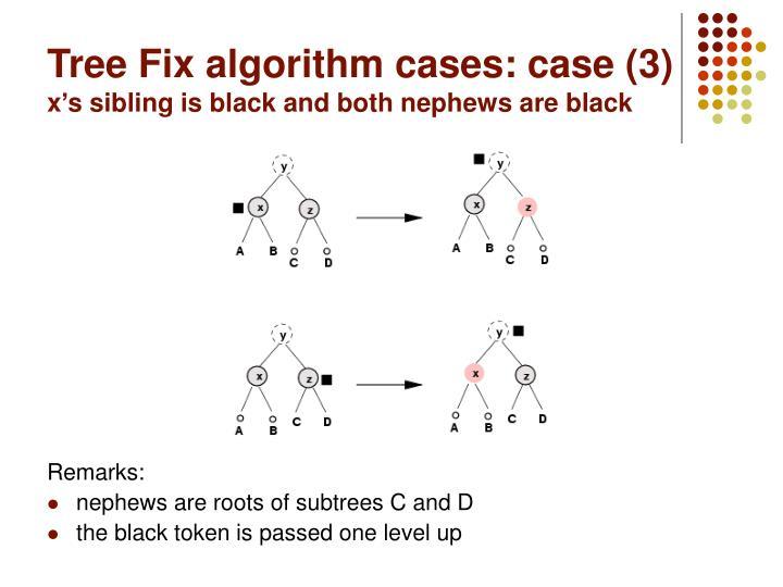 Tree Fix algorithm cases: case (3)
