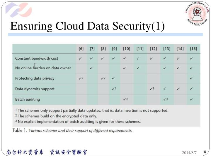 Ensuring Cloud Data Security(1)