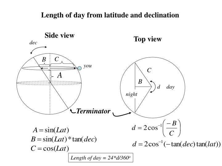 Length of day from latitude and declination