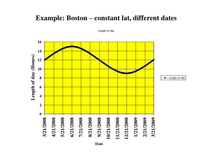 Example: Boston – constant lat, different dates
