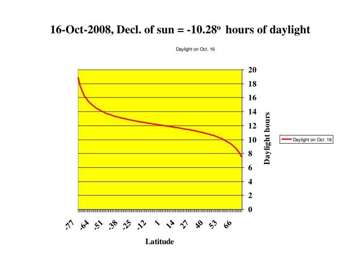16-Oct-2008, Decl. of sun = -10.28