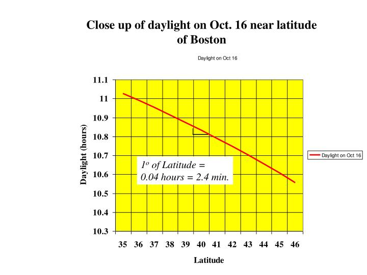 Close up of daylight on Oct. 16 near latitude