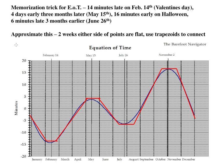 Memorization trick for E.o.T. – 14 minutes late on Feb. 14