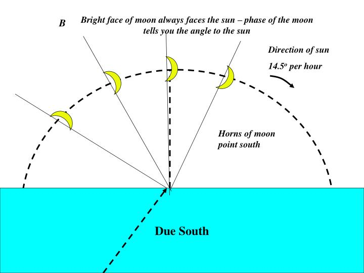 Bright face of moon always faces the sun – phase of the moon tells you the angle to the sun