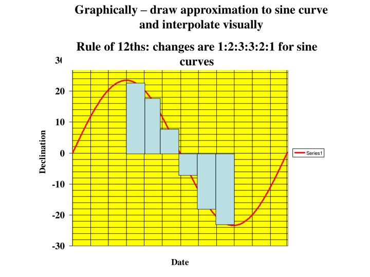 Graphically – draw approximation to sine curve