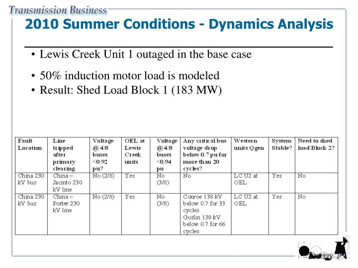 2010 Summer Conditions - Dynamics Analysis