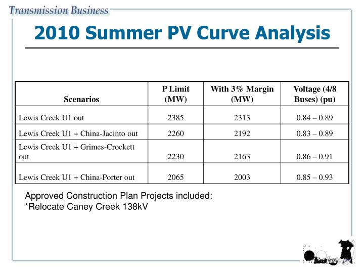2010 Summer PV Curve Analysis