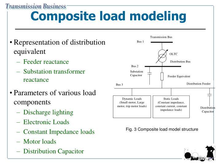 Composite load modeling