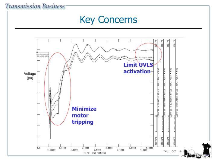 Limit UVLS activation