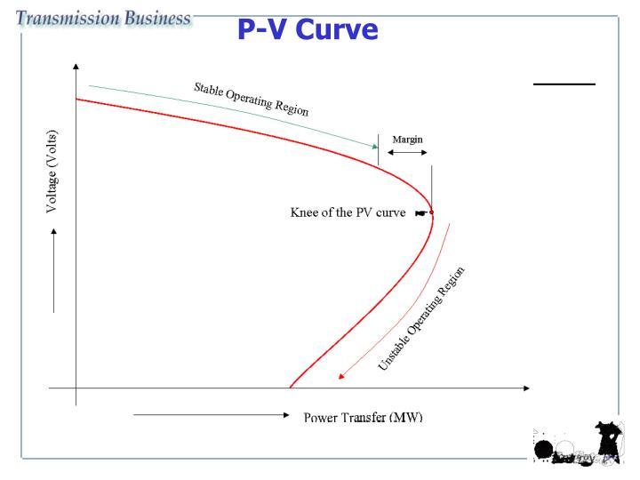 P-V Curve