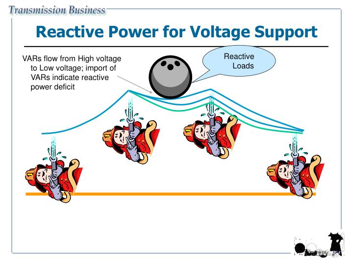 Reactive Power for Voltage Support
