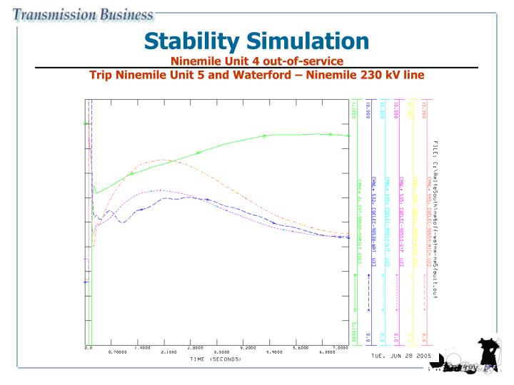 Stability Simulation