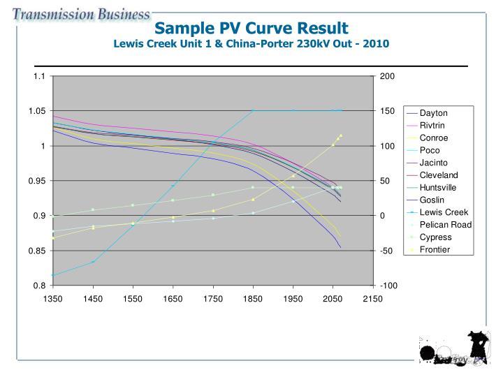 Sample PV Curve Result