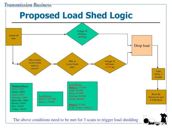 Proposed Load Shed Logic