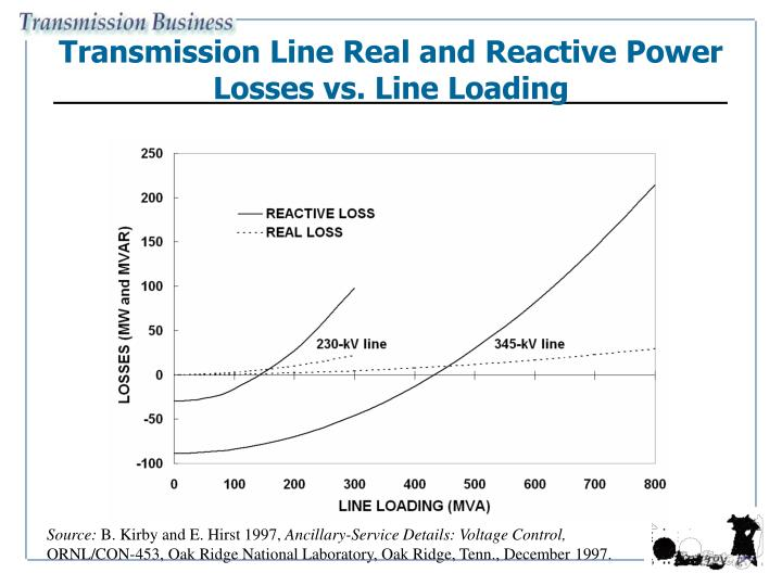 Transmission Line Real and Reactive Power Losses vs. Line Loading