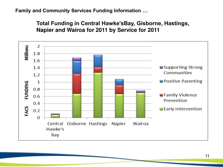 Family and Community Services Funding Information …