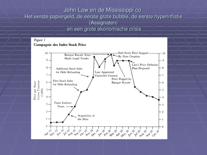 John Law en de Mississippi co.