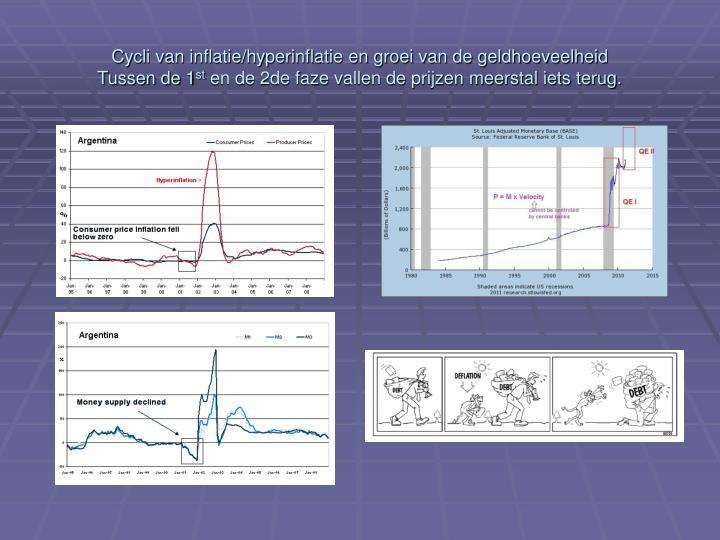 Cycli van inflatie/hyperinflatie en groei van de geldhoeveelheid