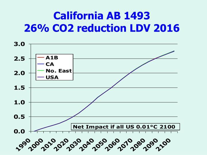 California AB 1493